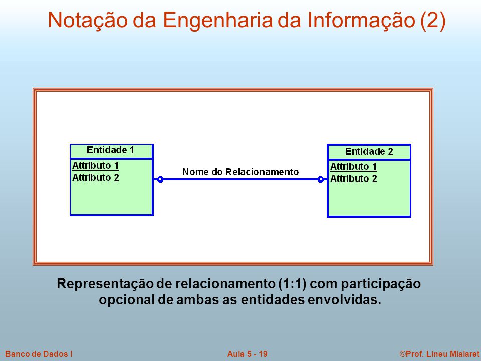 ©Prof. Lineu MialaretAula 5 - 19Banco de Dados I Notação da Engenharia da Informação (2) Representação de relacionamento (1:1) com participação opcion