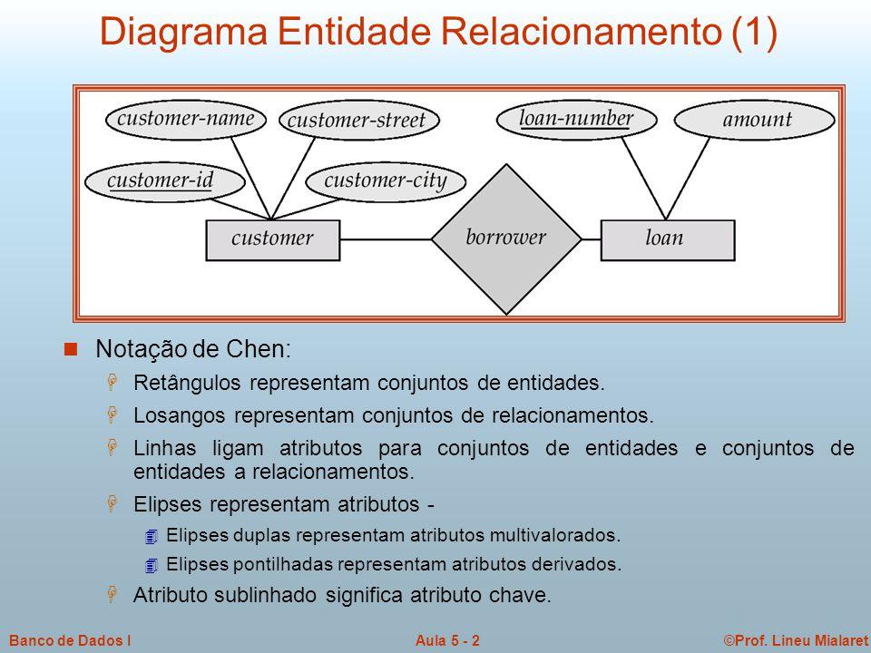 ©Prof. Lineu MialaretAula 5 - 2Banco de Dados I Diagrama Entidade Relacionamento (1)  Notação de Chen:  Retângulos representam conjuntos de entidade