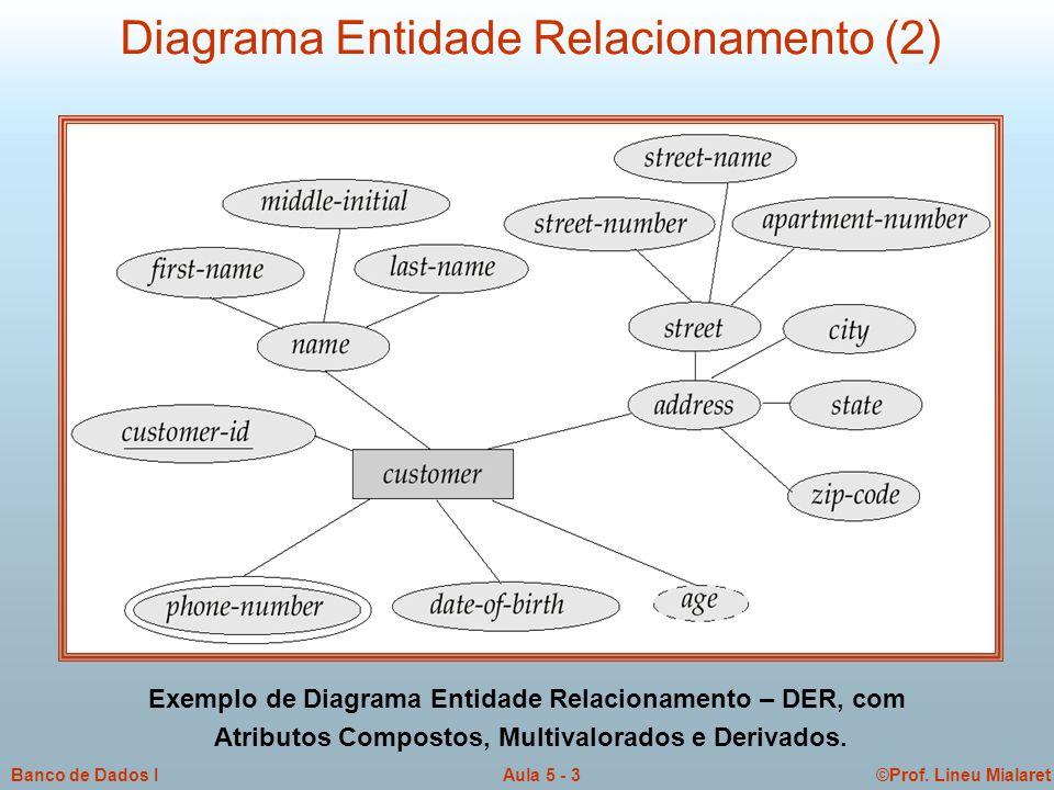 ©Prof. Lineu MialaretAula 5 - 3Banco de Dados I Exemplo de Diagrama Entidade Relacionamento – DER, com Atributos Compostos, Multivalorados e Derivados