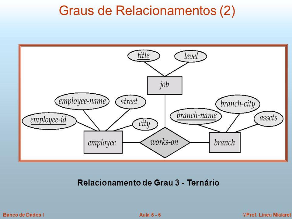 ©Prof. Lineu MialaretAula 5 - 6Banco de Dados I Graus de Relacionamentos (2) Relacionamento de Grau 3 - Ternário