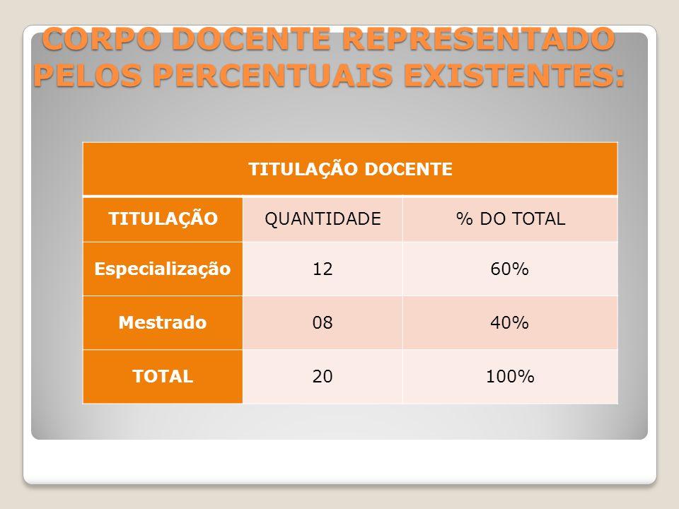 CORPO DOCENTE REPRESENTADO PELOS PERCENTUAIS EXISTENTES: TITULAÇÃO DOCENTE TITULAÇÃOQUANTIDADE% DO TOTAL Especialização1260% Mestrado0840% TOTAL20100%