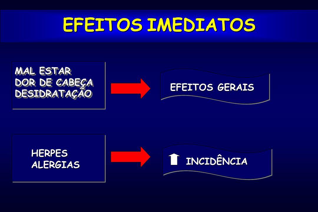 INCIDÊNCIAINCIDÊNCIA EFEITOS IMEDIATOS MAL ESTAR DOR DE CABEÇA DESIDRATAÇÃO MAL ESTAR DOR DE CABEÇA DESIDRATAÇÃO EFEITOS GERAIS HERPESALERGIAS