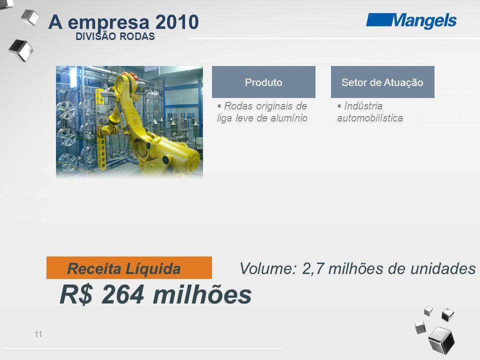 11 DIVISÃO RODAS Produto  Rodas originais de liga leve de alumínio Setor de Atuação  Indústria automobilística Receita Líquida Volume: 2,7 milhões d
