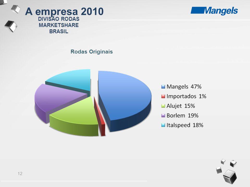 12 DIVISÃO RODAS MARKETSHARE BRASIL Rodas Originais A empresa 2010