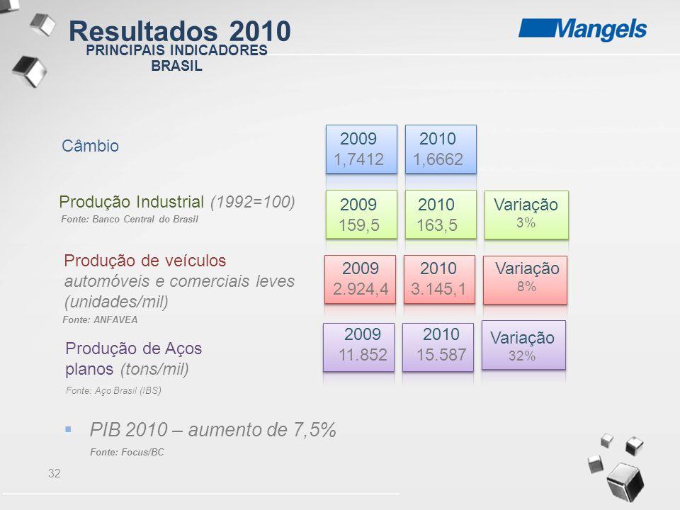 32 Fonte: Aço Brasil (IBS ) Fonte: ANFAVEA Fonte: Banco Central do Brasil Fonte: Focus/BC Câmbio Produção Industrial (1992=100) Produção de veículos a