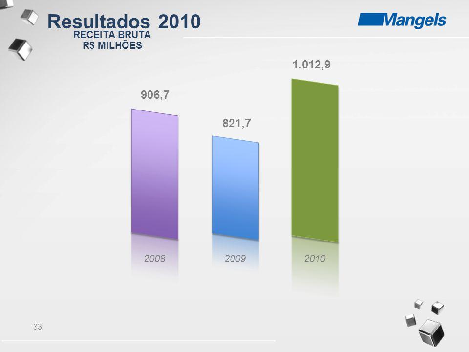 33 20092010 906,7 821,7 1.012,9 RECEITA BRUTA R$ MILHÕES 2008 Resultados 2010