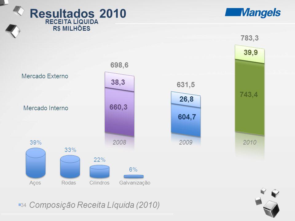 34 200820092010 698,6 631,5 783,3 Mercado Externo Mercado Interno AçosRodasCilindrosGalvanização 38,3 660,3 26,8 604,7 39,9 743,4 39% 33% 22% 6%  Com