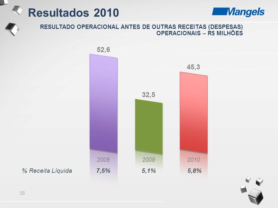 35 200820092010 % Receita Líquida7,5%5,1%5,8% 52,6 32,5 45,3 RESULTADO OPERACIONAL ANTES DE OUTRAS RECEITAS (DESPESAS) OPERACIONAIS – R$ MILHÕES Resul