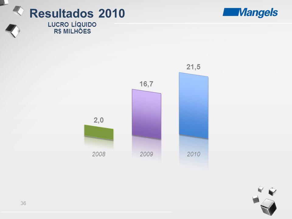 36 LUCRO LÍQUIDO R$ MILHÕES 200820092010 2,0 16,7 21,5 Resultados 2010
