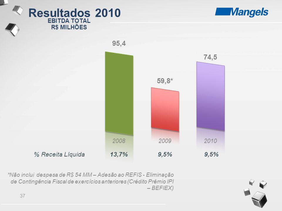 37 200820092010 % Receita Líquida13,7%9,5% *Não inclui despesa de R$ 54 MM – Adesão ao REFIS - Eliminação de Contingência Fiscal de exercícios anterio