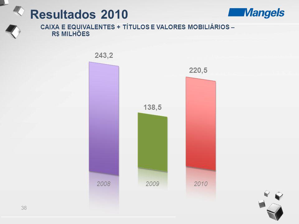 38 200820092010 243,2 138,5 220,5 CAIXA E EQUIVALENTES + TÍTULOS E VALORES MOBILIÁRIOS – R$ MILHÕES Resultados 2010