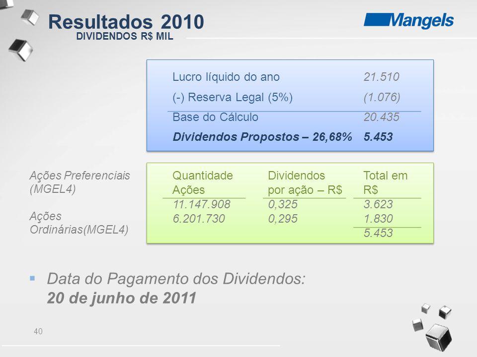 40 DIVIDENDOS R$ MIL Lucro líquido do ano21.510 (-) Reserva Legal (5%)(1.076) Base do Cálculo20.435 Dividendos Propostos – 26,68%5.453 QuantidadeDivid