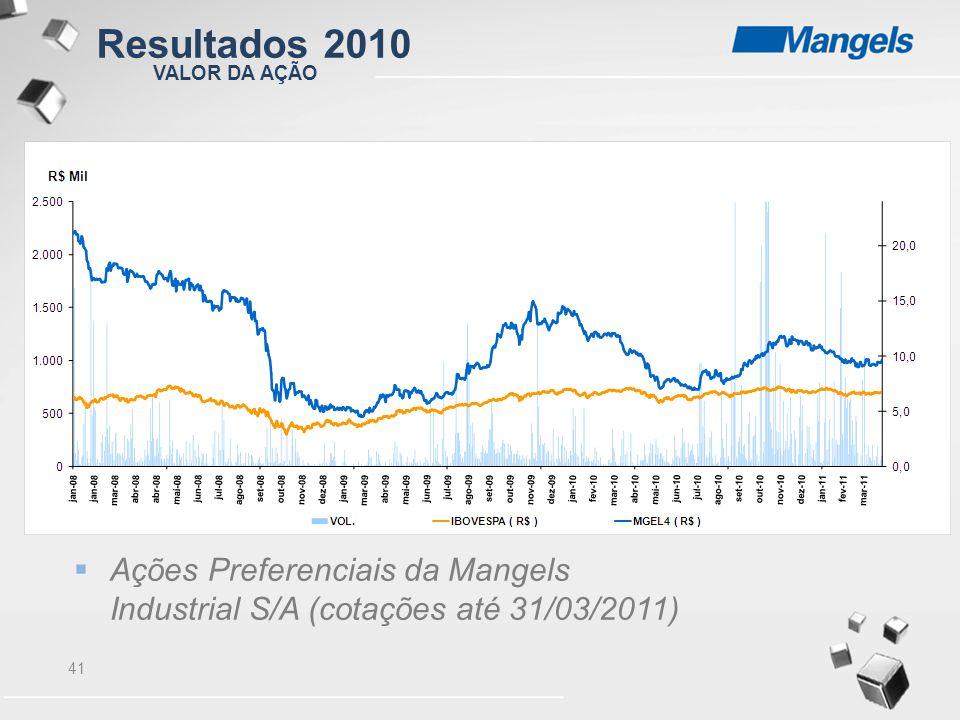 41 VALOR DA AÇÃO  Ações Preferenciais da Mangels Industrial S/A (cotações até 31/03/2011) Resultados 2010