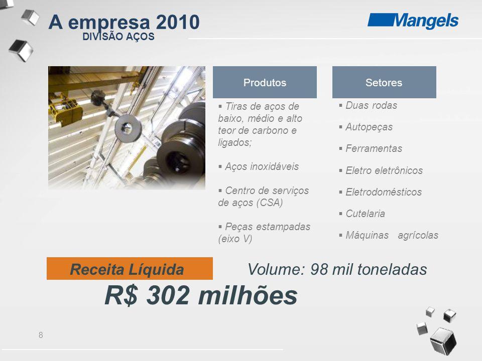 9 Relaminação de Aços DIVISÃO AÇOS MARKET SHARE A empresa 2010