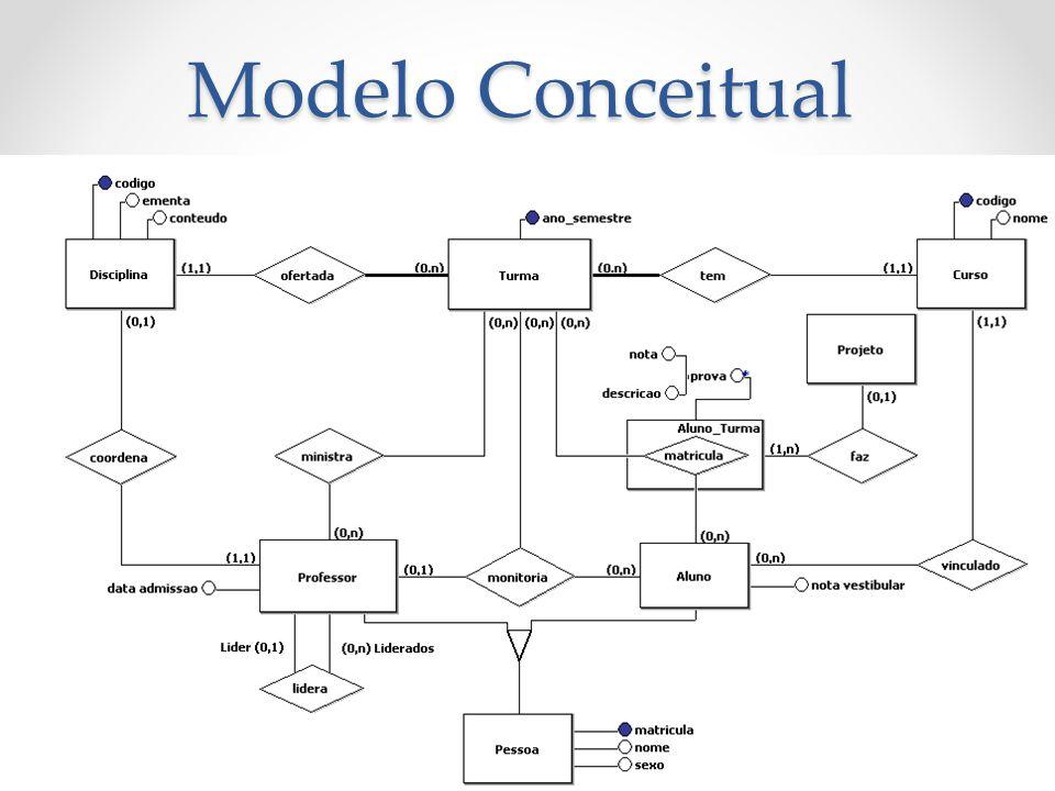Modelo Conceitual 3