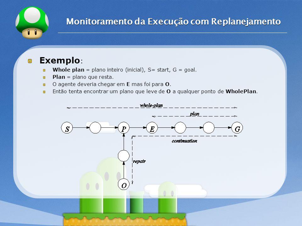LOGO Monitoramento da Execução com Replanejamento Exemplo : Whole plan = plano inteiro (inicial), S= start, G = goal. Plan = plano que resta. O agente
