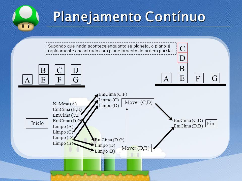 LOGO Planejamento Contínuo Início Mover (C,D) Mover (D,B) Fim NaMesa (A) EmCima (B,E) EmCima (C,F) EmCima (D,G) Limpo (A) Limpo (C) Limpo (D) Limpo (B