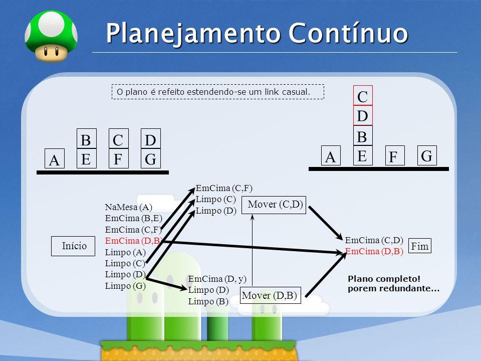 LOGO Planejamento Contínuo Início Mover (C,D) Mover (D,B) Fim NaMesa (A) EmCima (B,E) EmCima (C,F) EmCima (D,B) Limpo (A) Limpo (C) Limpo (D) Limpo (G