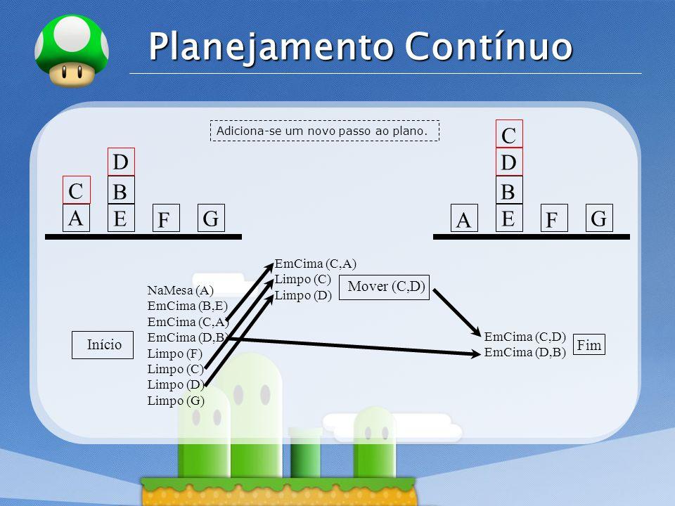 LOGO Planejamento Contínuo Início Fim NaMesa (A) EmCima (B,E) EmCima (C,A) EmCima (D,B) Limpo (F) Limpo (C) Limpo (D) Limpo (G) EmCima (C,D) EmCima (D