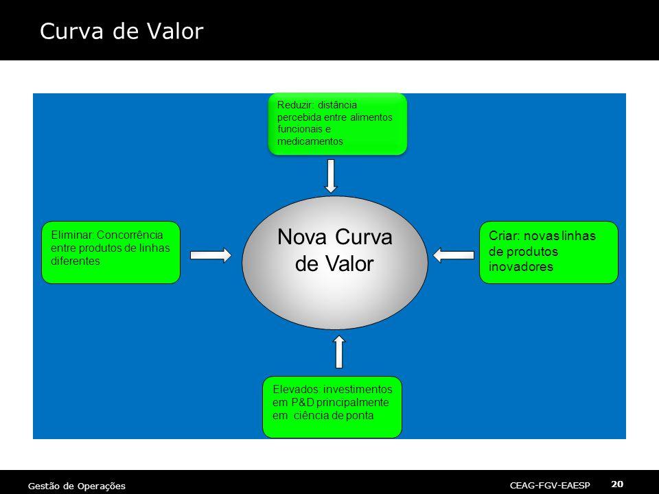 CEAG-FGV-EAESP Gestão de Operações 20 Curva de Valor Nova Curva de Valor Criar: novas linhas de produtos inovadores Elevados: investimentos em P&D pri