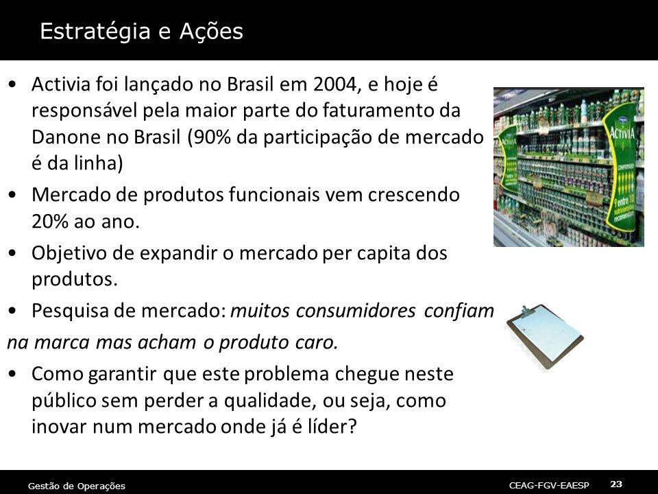 CEAG-FGV-EAESP Gestão de Operações 23 Estratégia e Ações •Activia foi lançado no Brasil em 2004, e hoje é responsável pela maior parte do faturamento da Danone no Brasil (90% da participação de mercado é da linha) •Mercado de produtos funcionais vem crescendo 20% ao ano.