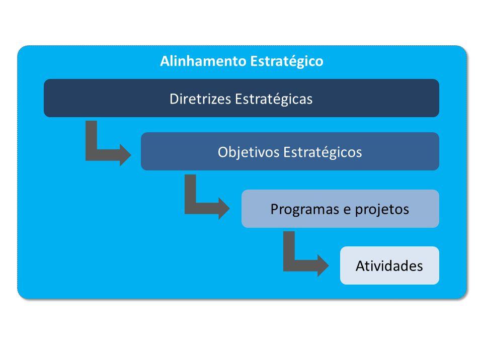 Alinhamento Estratégico Diretrizes Estratégicas Objetivos Estratégicos Programas e projetos Atividades