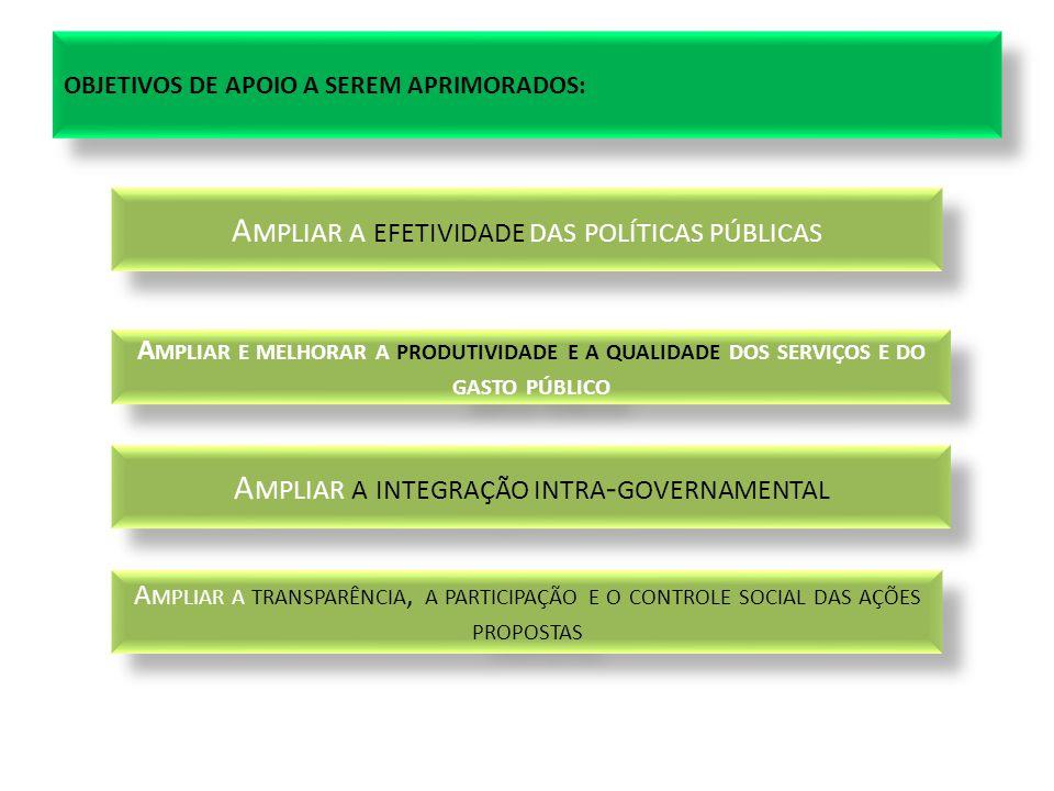 OBJETIVOS DE APOIO A SEREM APRIMORADOS: A MPLIAR A EFETIVIDADE DAS POLÍTICAS PÚBLICAS A MPLIAR E MELHORAR A PRODUTIVIDADE E A QUALIDADE DOS SERVIÇOS E DO GASTO PÚBLICO A MPLIAR A TRANSPARÊNCIA, A PARTICIPAÇÃO E O CONTROLE SOCIAL DAS AÇÕES PROPOSTAS A MPLIAR A INTEGRAÇÃO INTRA - GOVERNAMENTAL