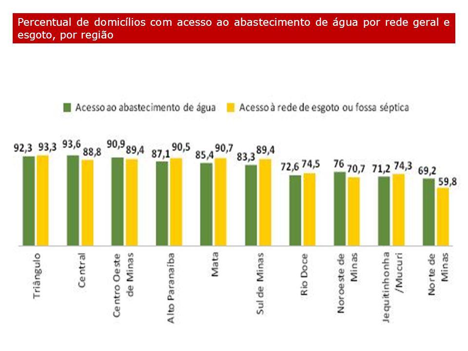 Percentual de domicílios com acesso ao abastecimento de água por rede geral e esgoto, por região