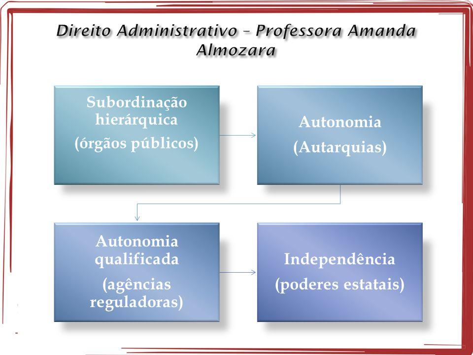 Subordinação hierárquica • (órgãos públicos) Autonomia (Autarquias) Autonomia qualificada (agências reguladoras) Independência (poderes estatais) ACOM