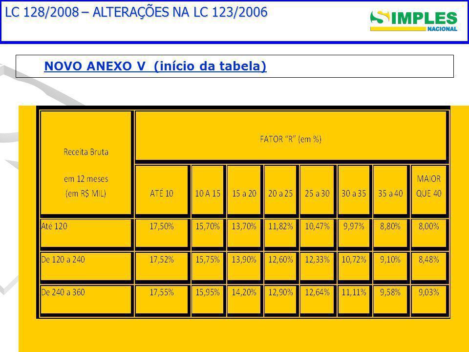 LC 128/2008 – ALTERAÇÕES NA LC 123/2006 NOVO ANEXO V (início da tabela)