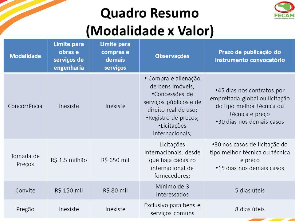 Quadro Resumo (Modalidade x Valor) Modalidade Limite para obras e serviços de engenharia Limite para compras e demais serviços Observações Prazo de pu