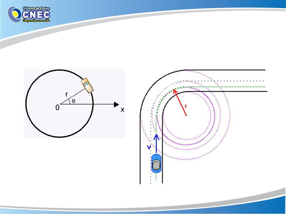 Relação entre posição linear e posição ângular A medida que se aumenta o raio, a distância a ser percorrida também aumenta.