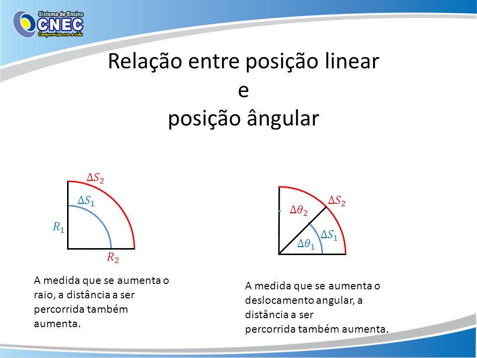 Relação entre posição linear e posição ângular Devido ao fato do deslocamento escalar ser diretamente proporcional ao tamanho do raio da curva e proporcional ao deslocamento angular: