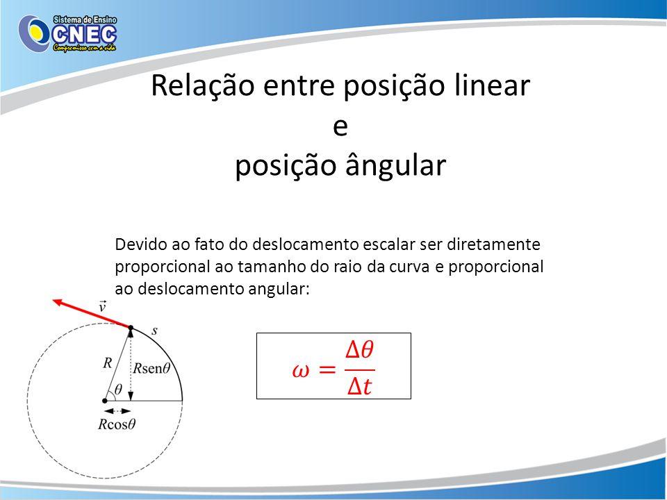 Relação entre posição linear e posição angular Devido ao fato do deslocamento escalar ser diretamente proporcional ao tamanho do raio da curva e proporcional ao deslocamento angular: