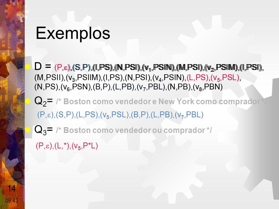 Exemplos  D = (P,  ),(S,P),(I,PS),(N,PSI),(v 1,PSIN),(M,PSI),(v 2,PSIM),(I,PSI), (M,PSII),(v 3,PSIIM),(I,PS),(N,PSI),(v 4,PSIN),(L,PS),(v 5,PSL), (N