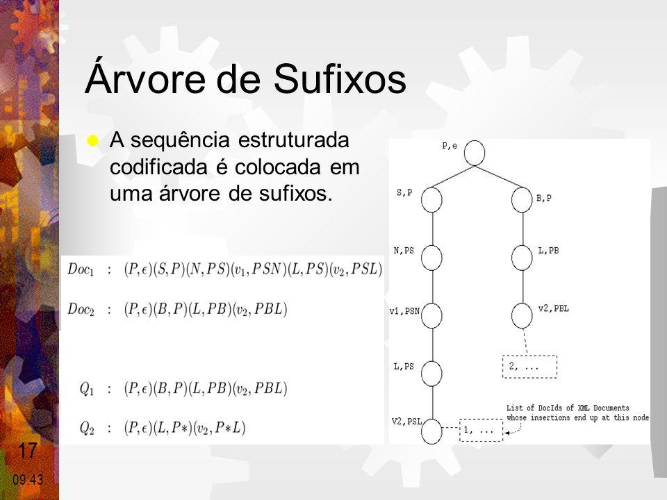 Árvore de Sufixos  A sequência estruturada codificada é colocada em uma árvore de sufixos. 17 09:44