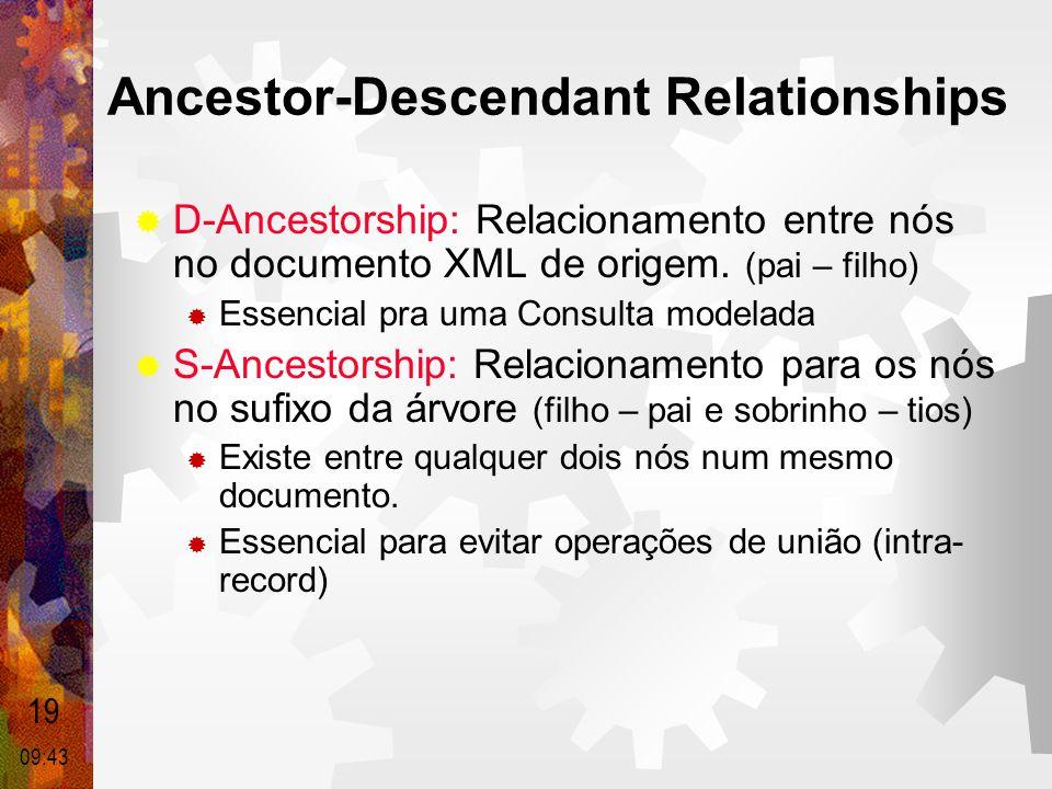 Ancestor-Descendant Relationships  D-Ancestorship: Relacionamento entre nós no documento XML de origem. (pai – filho)  Essencial pra uma Consulta mo