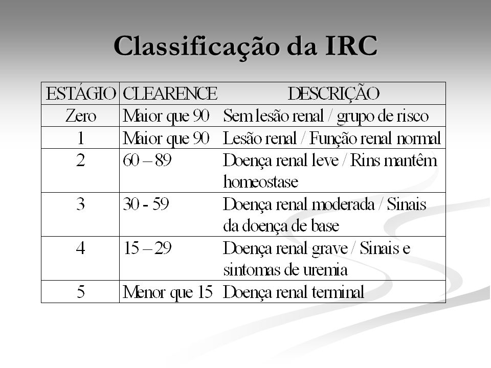 Classificação da IRC