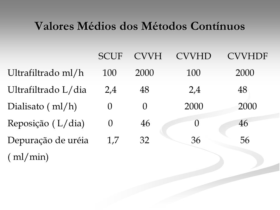 Valores Médios dos Métodos Contínuos SCUF CVVH CVVHD CVVHDF Ultrafiltrado ml/h 100 2000 100 2000 Ultrafiltrado L/dia 2,4 48 2,4 48 Dialisato ( ml/h) 0