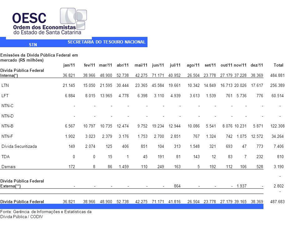 STN SECRETARIA DO TESOURO NACIONAL Emissões da Dívida Pública Federal em mercado (R$ milhões) jan/11fev/11mar/11abr/11mai/11jun/11jul/11ago/11set/11out/11nov/11dez/11Total Dívida Pública Federal Interna(*) 36.821 38.966 48.900 52.738 42.275 71.171 40.952 26.504 23.778 27.179 37.228 38.369 484.881 LTN 21.145 15.050 21.595 30.444 23.365 45.584 19.661 10.342 14.849 16.713 20.026 17.617 256.389 LFT 6.884 8.015 13.965 4.778 6.398 3.110 4.939 3.613 1.539 761 5.736 776 60.514 NTN-C - - - - - - - - - - - - - NTN-D - - - - - - - - - - - - - NTN-B 6.567 10.797 10.735 12.474 9.752 19.234 12.944 10.086 5.541 8.076 10.231 5.871 122.308 NTN-F 1.902 3.023 2.379 3.176 1.753 2.700 2.851 767 1.324 742 1.075 12.572 34.264 Dívida Securitizada 149 2.074 125 406 851 104 313 1.548 321 693 47 773 7.406 TDA 0 0 15 1 45 191 81 143 12 83 7 232 810 Demais 172 8 86 1.459 110 249 163 5 192 112 106 528 3.190 - Dívida Pública Federal Externa(**) - - - - - - 864 - - - 1.937 - 2.802 - Dívida Pública Federal 36.821 38.966 48.900 52.738 42.275 71.171 41.816 26.504 23.778 27.179 39.165 38.369 487.683 Fonte: Gerência de Informações e Estatísticas da Dívida Pública / CODIV