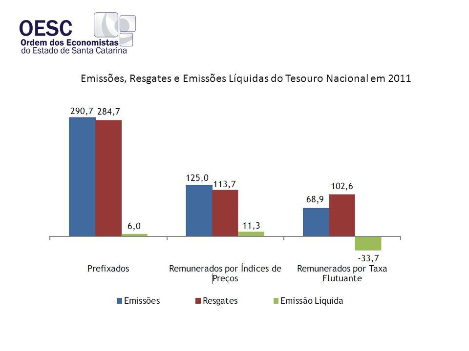 Emissões, Resgates e Emissões Líquidas do Tesouro Nacional em 2011