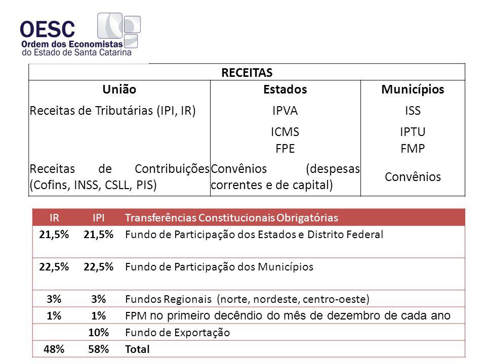RECEITAS UniãoEstadosMunicípios Receitas de Tributárias (IPI, IR)IPVAISS ICMSIPTU FPEFMP Receitas de Contribuições (Cofins, INSS, CSLL, PIS) Convênios (despesas correntes e de capital) Convênios IRIPITransferências Constitucionais Obrigatórias 21,5% Fundo de Participação dos Estados e Distrito Federal 22,5% Fundo de Participação dos Municípios 3% Fundos Regionais (norte, nordeste, centro-oeste) 1% FPM no primeiro decêndio do mês de dezembro de cada ano 10%Fundo de Exportação 48%58%Total