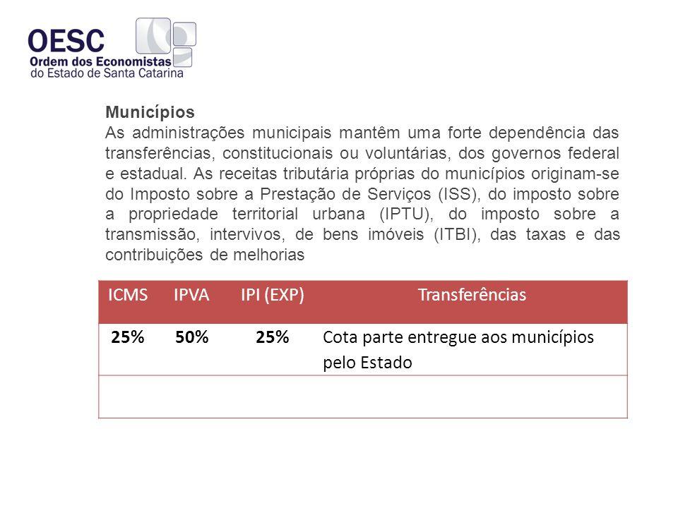 ICMSIPVAIPI (EXP)Transferências 25%50%25% Cota parte entregue aos municípios pelo Estado Municípios As administrações municipais mantêm uma forte dependência das transferências, constitucionais ou voluntárias, dos governos federal e estadual.