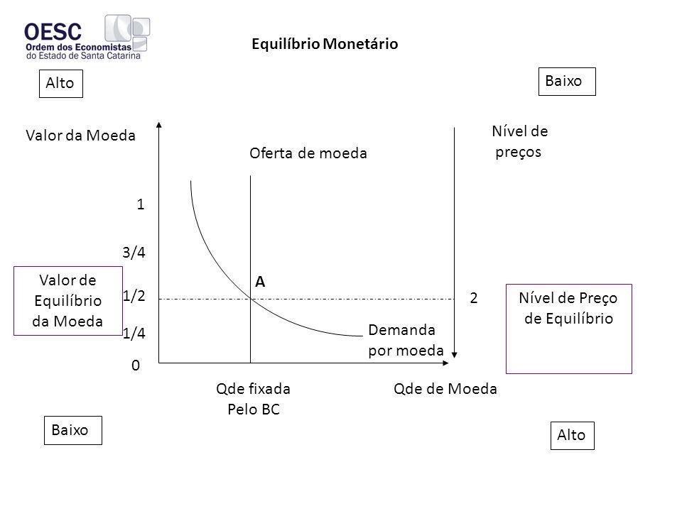 Oferta de moeda Nível de preços Valor da Moeda 1 3/4 1/2 1/4 0 Baixo Alto Baixo Alto 2 Nível de Preço de Equilíbrio Valor de Equilíbrio da Moeda Qde fixada Pelo BC Qde de Moeda Demanda por moeda Equilíbrio Monetário A
