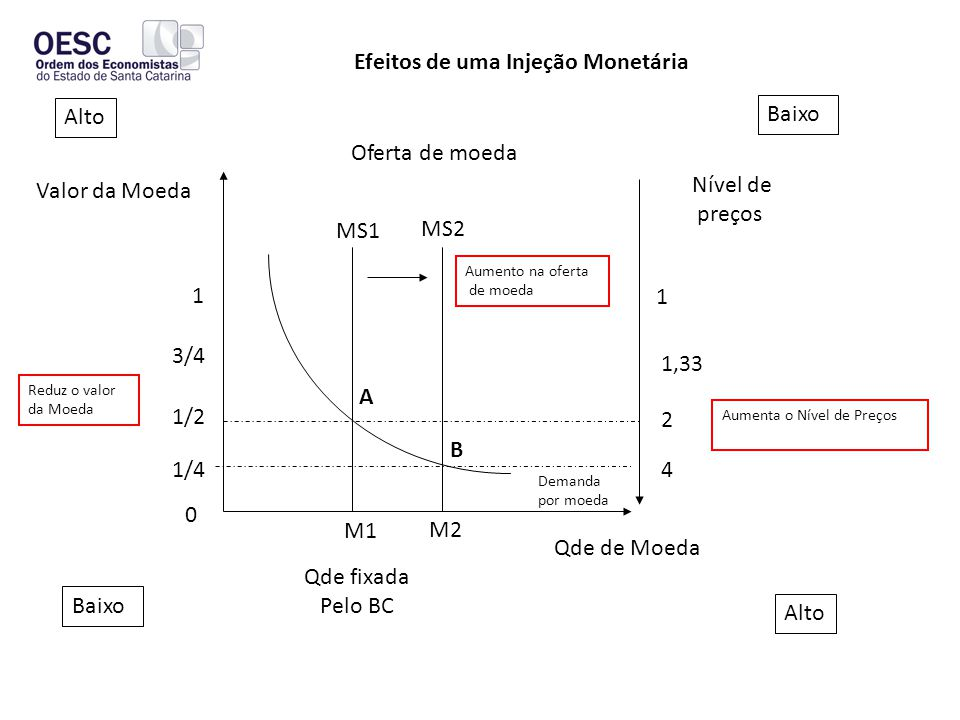 Oferta de moeda Nível de preços Valor da Moeda 1 3/4 1/2 1/4 0 Baixo Alto Baixo Alto 2 Aumenta o Nível de Preços Reduz o valor da Moeda Qde fixada Pelo BC Qde de Moeda Demanda por moeda Efeitos de uma Injeção Monetária A MS1 MS2 B M1 M2 Aumento na oferta de moeda 4 1,33 1