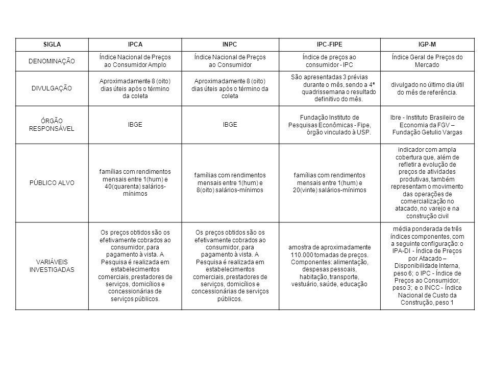 SIGLAIPCAINPCIPC-FIPEIGP-M DENOMINAÇÃO Índice Nacional de Preços ao Consumidor Amplo Índice Nacional de Preços ao Consumidor Índice de preços ao consumidor - IPC Índice Geral de Preços do Mercado DIVULGAÇÃO Aproximadamente 8 (oito) dias úteis após o término da coleta Aproximadamente 8 (oito) dias úteis após o término da coleta São apresentadas 3 prévias durante o mês, sendo a 4ª quadrissemana o resultado definitivo do mês.