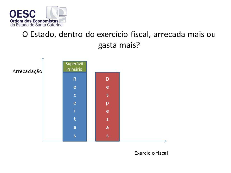 O Estado, dentro do exercício fiscal, arrecada mais ou gasta mais.