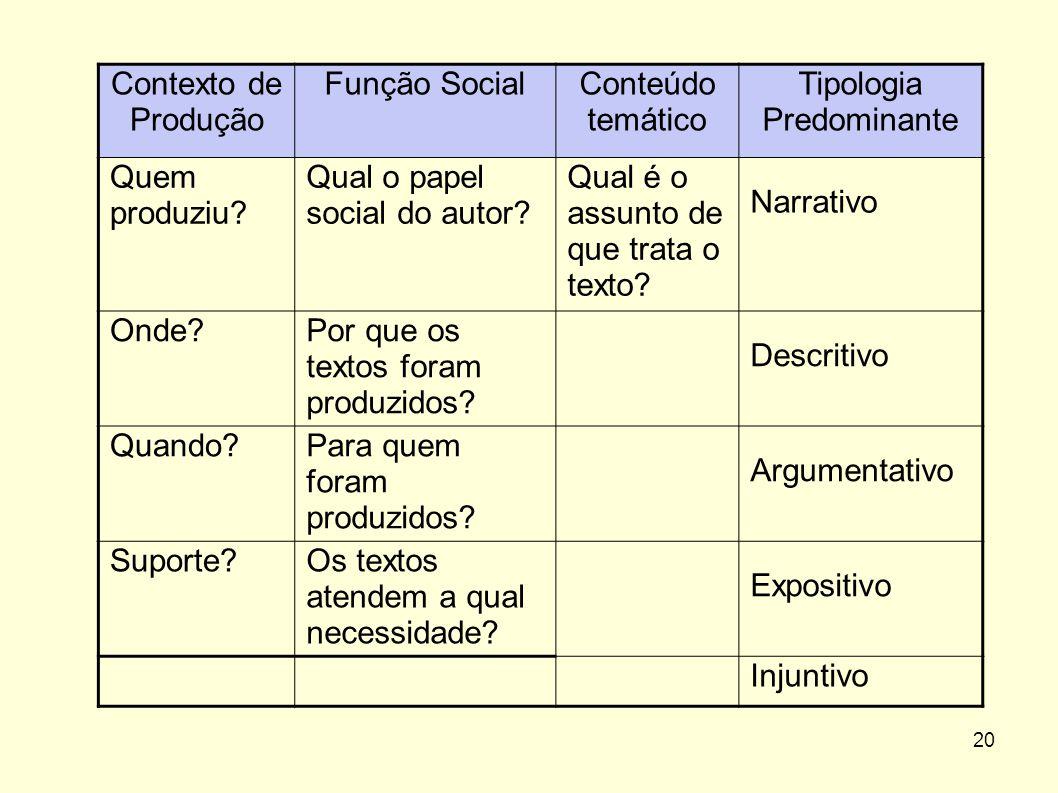 20 Contexto de Produção Função SocialConteúdo temático Tipologia Predominante Quem produziu? Qual o papel social do autor? Qual é o assunto de que tra