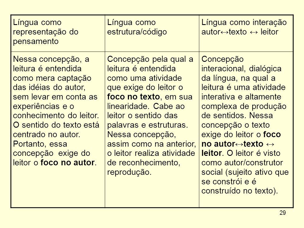 29 Língua como representação do pensamento Língua como estrutura/código Língua como interação autor↔texto ↔ leitor Nessa concepção, a leitura é entend