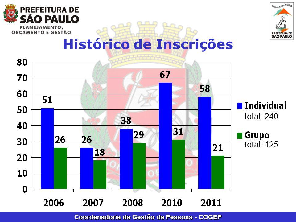 Coordenadoria de Gestão de Pessoas - COGEP Histórico de Inscrições total: 240 total: 125